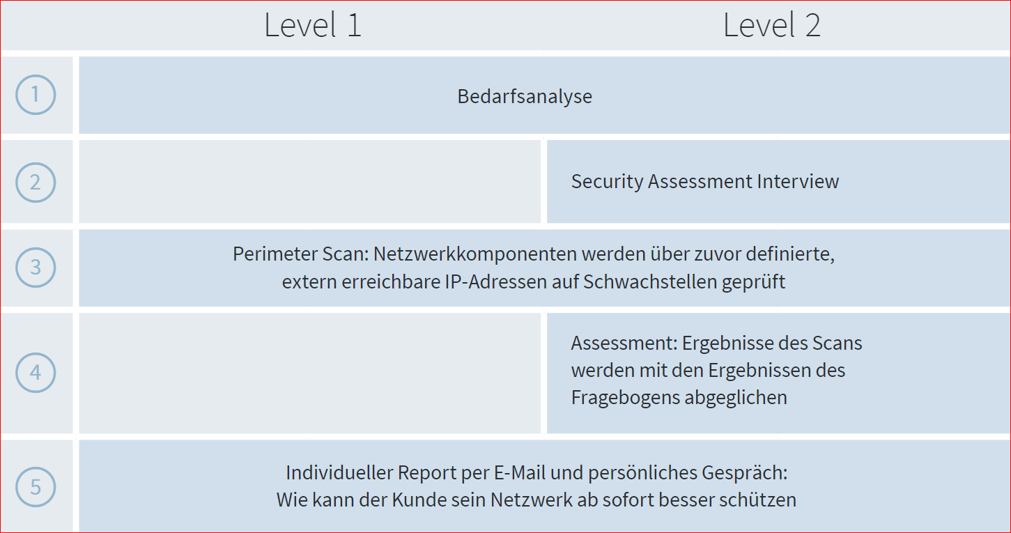 Der Check - Level 1 oder Level 2