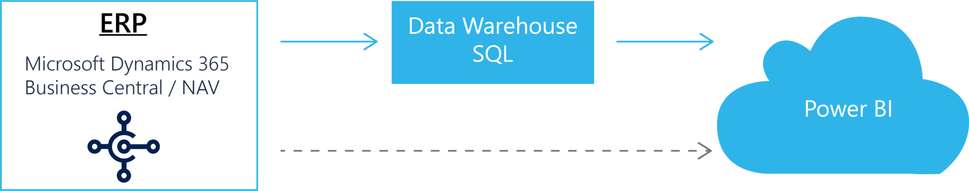 Power Bi Funktionsweise Data Warehouse