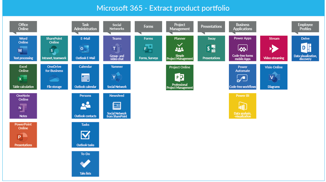 Product extract Microsoft 365