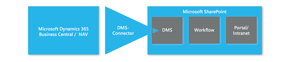 Funktionsgrafik DMS-Connector SharePoint